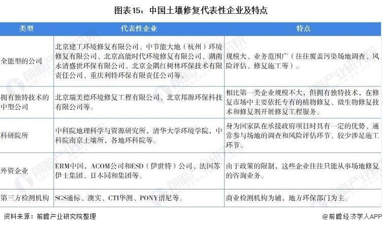 图表15:中国土壤修复代表性企业及特点