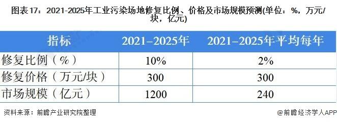 图表17:2021-2025年工业污染场地修复比例、价格及市场规模预测(单位:%,万元/块,亿元)