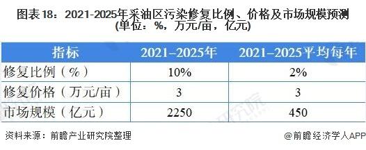 图表18:2021-2025年采油区污染修复比例、价格及市场规模预测(单位:%,万元/亩,亿元)