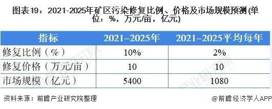图表19:2021-2025年矿区污染修复比例、价格及市场规模预测(单位:%,万元/亩,亿元)