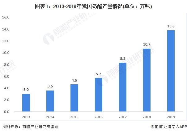 图表1:2013-2019年我国奶酪产量情况(单位:万吨)