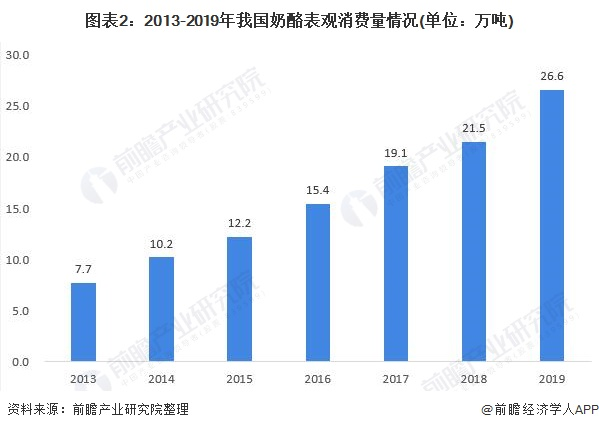 图表2:2013-2019年我国奶酪表观消费量情况(单位:万吨)