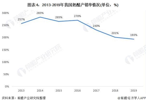 图表4:2013-2019年我国奶酪产销率情况(单位:%)