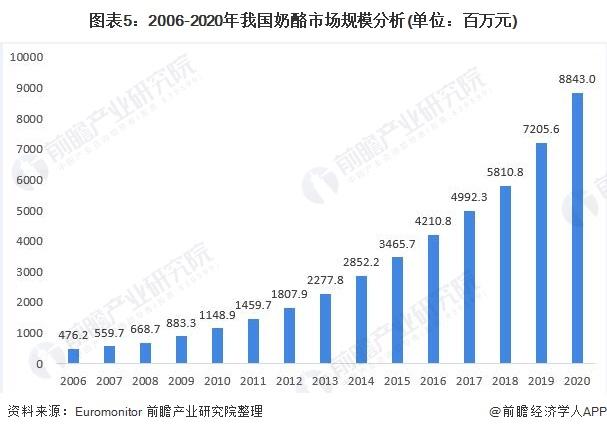 图表5:2006-2020年我国奶酪市场规模分析(单位:百万元)