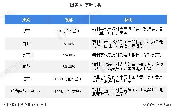 图表1:茶叶分类