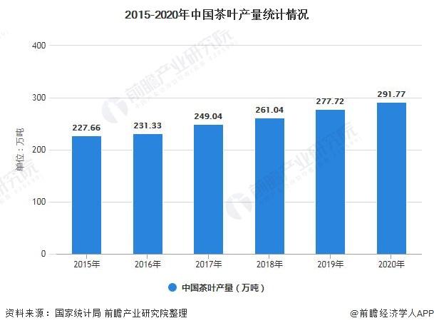 2015-2020年中国茶叶产量统计情况
