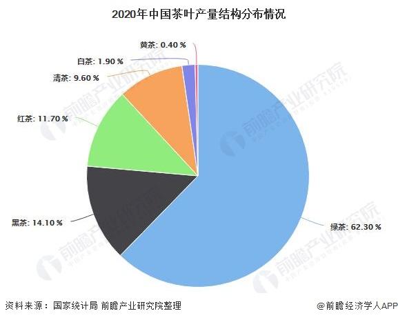 2020年中国茶叶产量结构分布情况