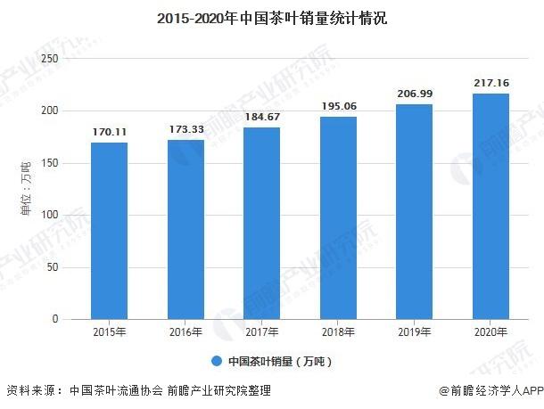 2015-2020年中国茶叶销量统计情况