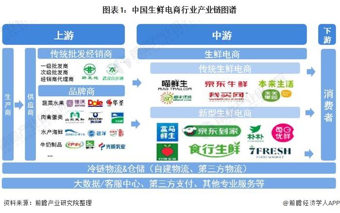图表1:中国生鲜电商行业产业链图谱
