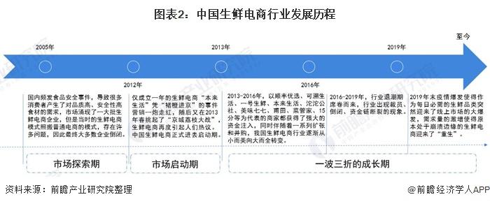 图表2:中国生鲜电商行业发展历程