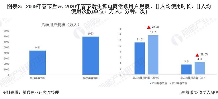 图表3:2019年春节后vs. 2020年春节后生鲜电商活跃用户规模、日人均使用时长、日人均使用次数(单位:万人,分钟,次)