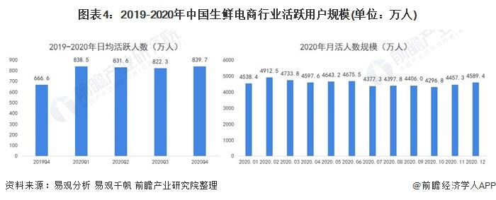 图表4:2019-2020年中国生鲜电商行业活跃用户规模(单位:万人)