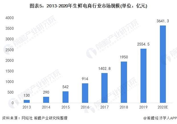 图表5:2013-2020年生鲜电商行业市场规模(单位:亿元)
