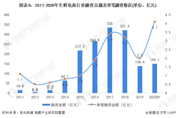 图表6:2011-2020年生鲜电商行业融资总额及单笔融资情况(单位:亿元)