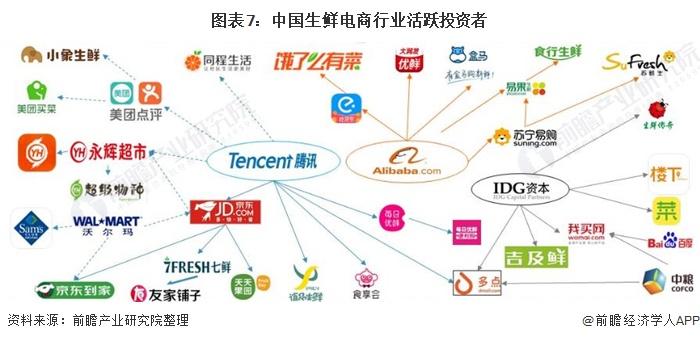 图表7:中国生鲜电商行业活跃投资者