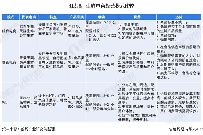 图表8:生鲜电商经营模式比较