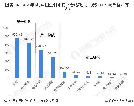 图表10:2020年6月中国生鲜电商平台活跃用户规模TOP 10(单位:万人)