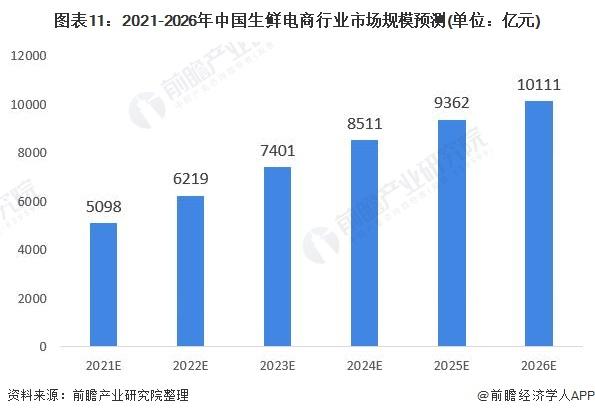 图表11:2021-2026年中国生鲜电商行业市场规模预测(单位:亿元)