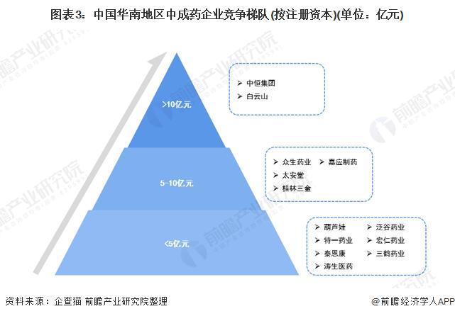 图表3:中国华南地区中成药企业竞争梯队(按注册资本)(单位:亿元)