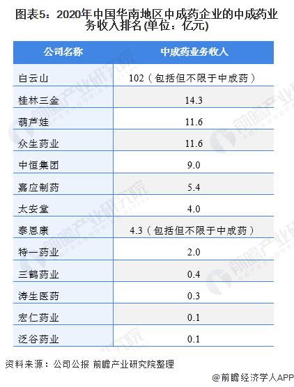 图表5:2020年中国华南地区中成药企业的中成药业务收入排名(单位:亿元)