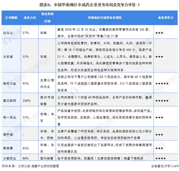 图表6:中国华南地区中成药企业业务布局及竞争力评价-1