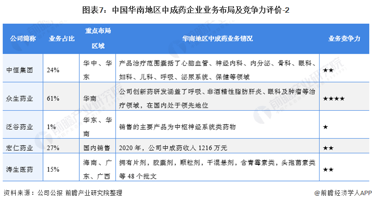 图表7:中国华南地区中成药企业业务布局及竞争力评价-2