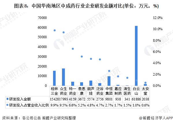 图表8:中国华南地区中成药行业企业研发金额对比(单位:万元,%)