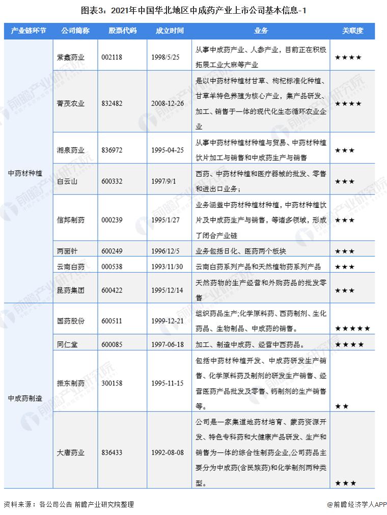 图表3:2021年中国华北地区中成药产业上市公司基本信息-1