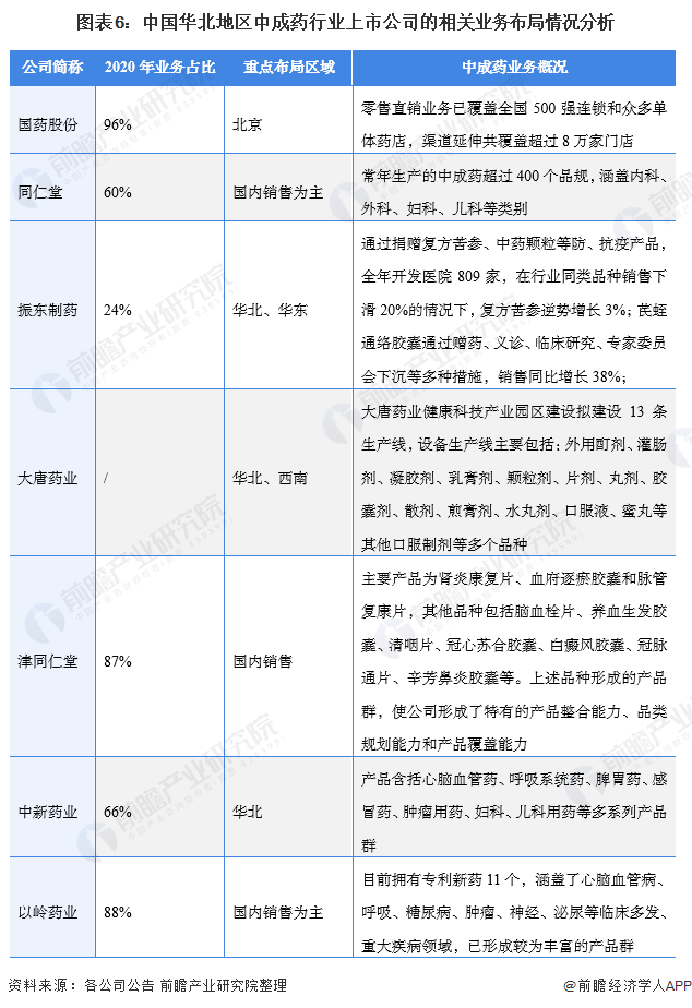 图表6:中国华北地区中成药行业上市公司的相关业务布局情况分析