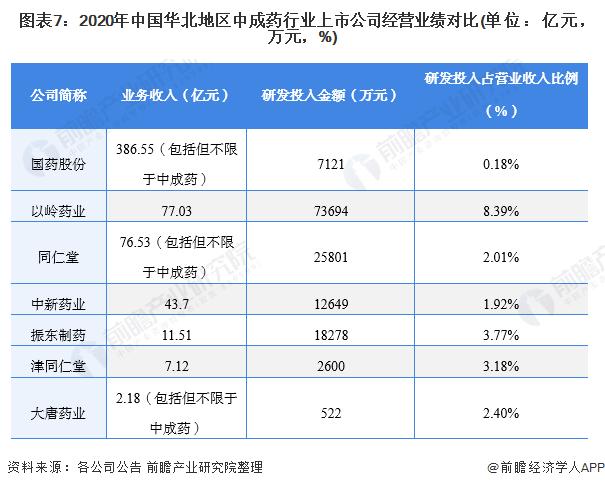 图表7:2020年中国华北地区中成药行业上市公司经营业绩对比(单位:亿元,万元,%)