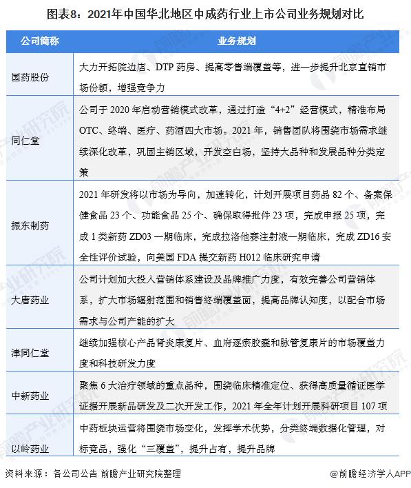 图表8:2021年中国华北地区中成药行业上市公司业务规划对比