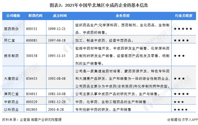 图表2:2021年中国华北地区中成药企业的基本信息