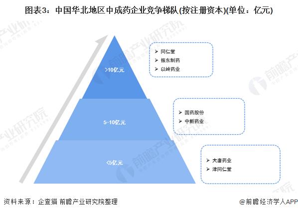 图表3:中国华北地区中成药企业竞争梯队(按注册资本)(单位:亿元)