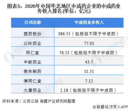 图表5:2020年中国华北地区中成药企业的中成药业务收入排名(单位:亿元)
