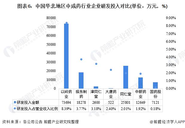 图表6:中国华北地区中成药行业企业研发投入对比(单位:万元,%)
