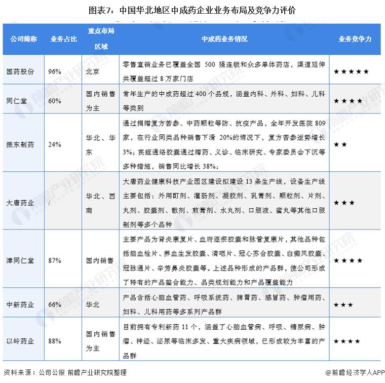 图表7:中国华北地区中成药企业业务布局及竞争力评价