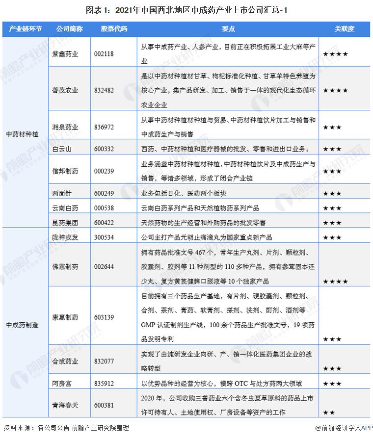 图表1:2021年中国西北地区中成药产业上市公司汇总-1