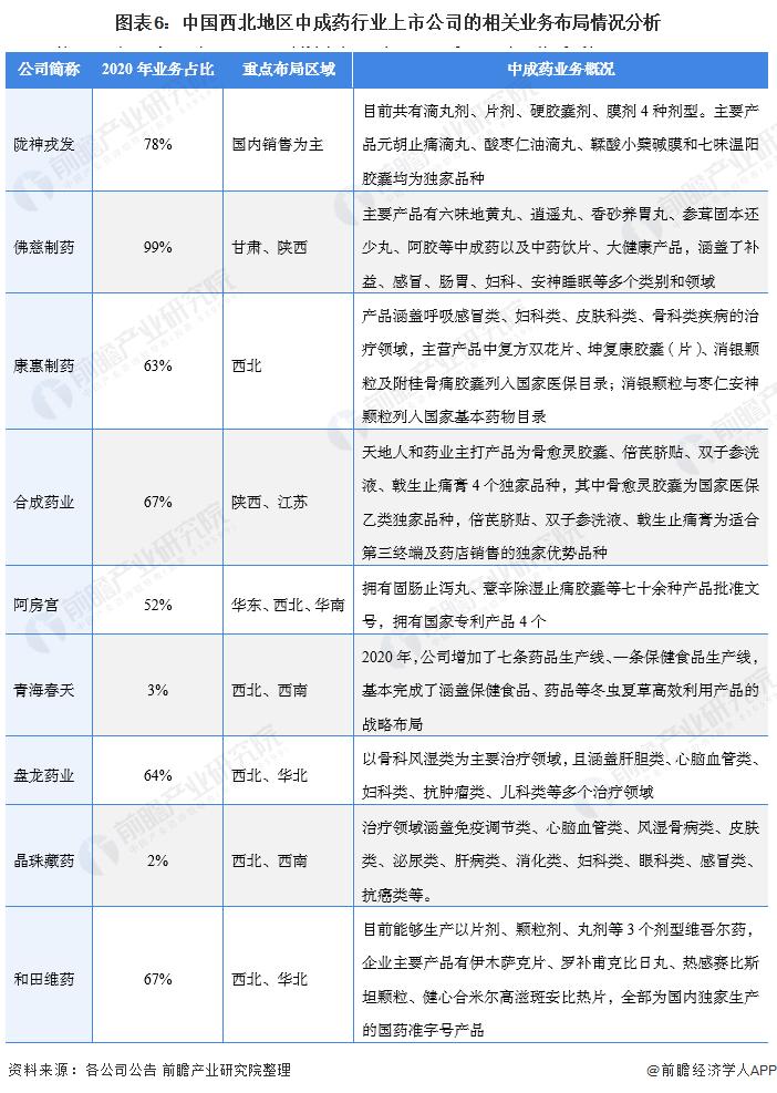 图表6:中国西北地区中成药行业上市公司的相关业务布局情况分析
