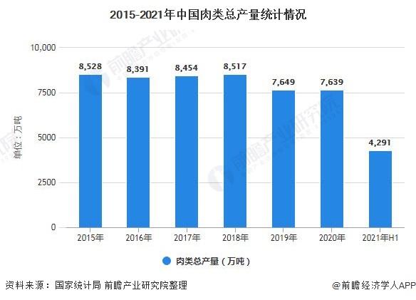 2015-2021年中国肉类总产量统计情况