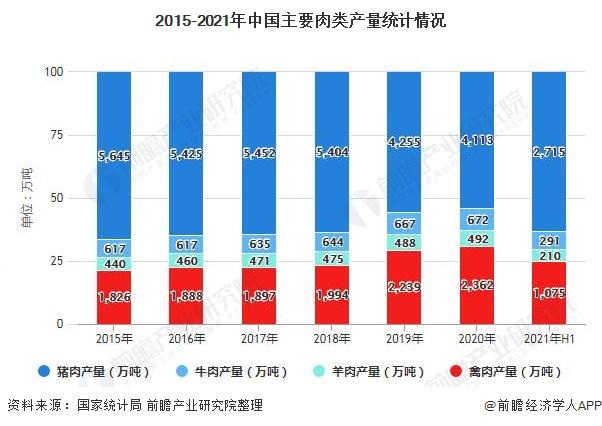 2015-2021年中国主要肉类产量统计情况