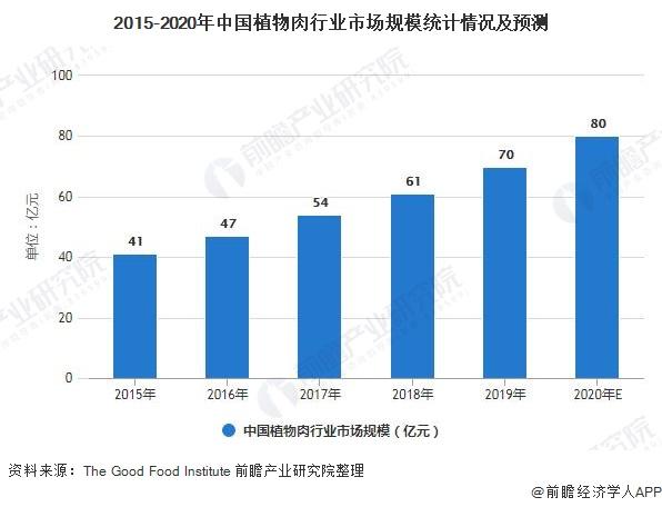 2015-2020年中国植物肉行业市场规模统计情况及预测