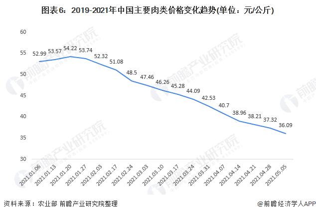 图表6:2019-2021年中国主要肉类价格变化趋势(单位:元/公斤)
