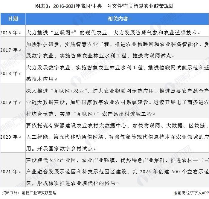 """图表3:2016-2021年我国""""中央一号文件""""有关智慧农业政策规划"""