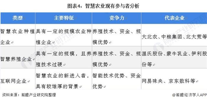 图表4:智慧农业现有参与者分析