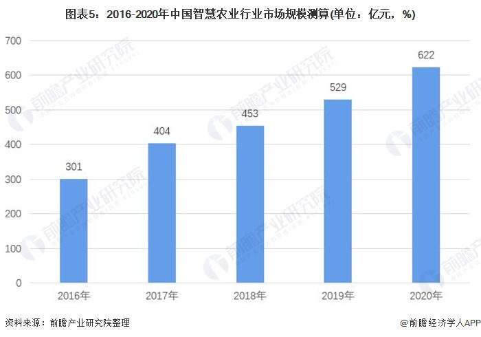 图表5:2016-2020年中国智慧农业行业市场规模测算(单位:亿元,%)