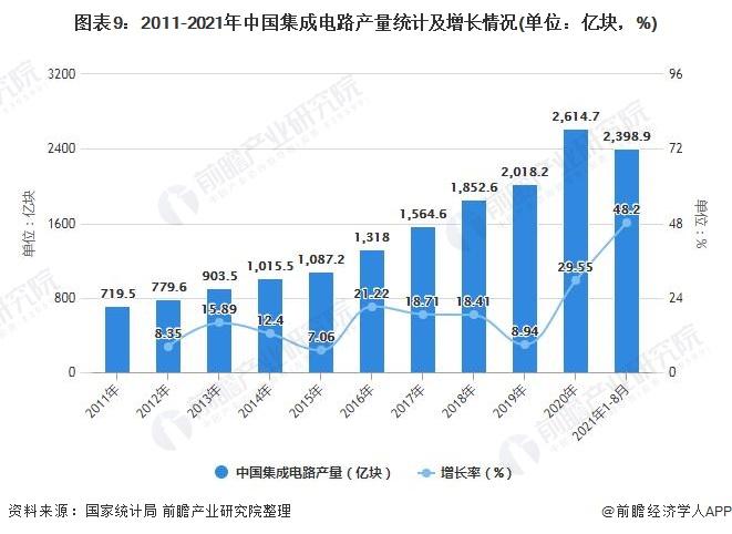 图表9:2011-2021年中国集成电路产量统计及增长情况(单位:亿块,%)