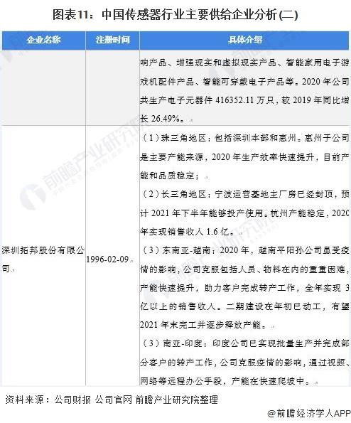 图表11:中国传感器行业主要供给企业分析(二)