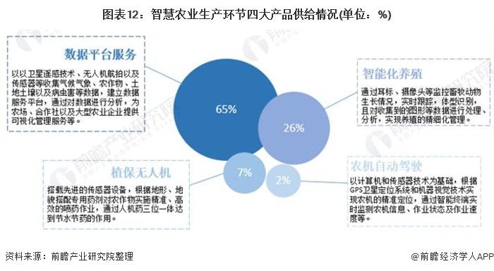 图表12:智慧农业生产环节四大产品供给情况(单位:%)