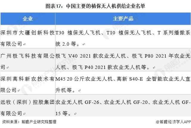 图表17:中国主要的植保无人机供给企业名单