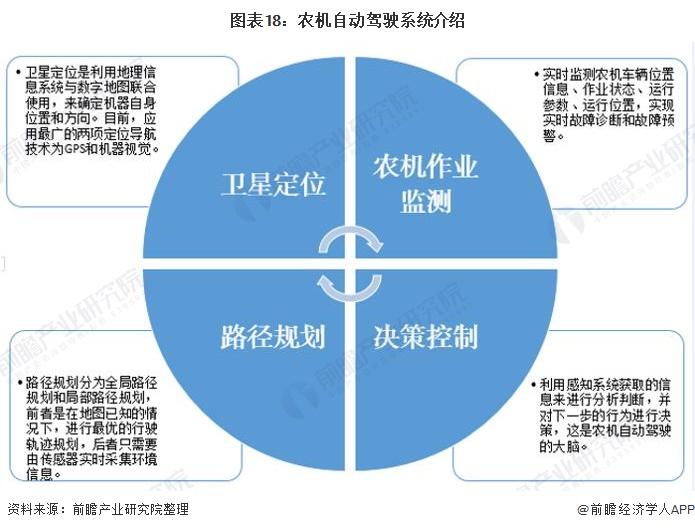 图表18:农机自动驾驶系统介绍